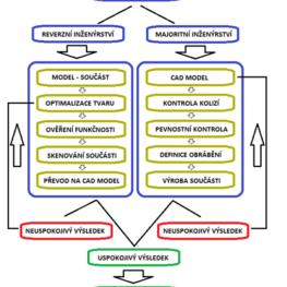 Reverzní inženýrství v důlní praxi